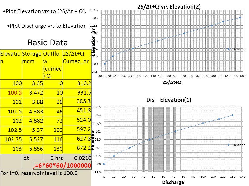 Basic Data ,=6*60*60/1000000 Plot Elevation vrs to [2S/Δt + O].